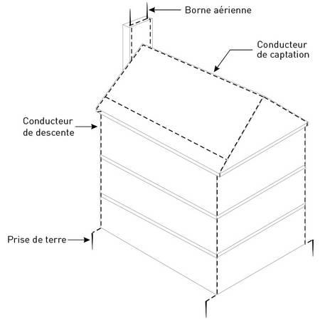 protection contre la foudre r gie du b timent du qu bec. Black Bedroom Furniture Sets. Home Design Ideas