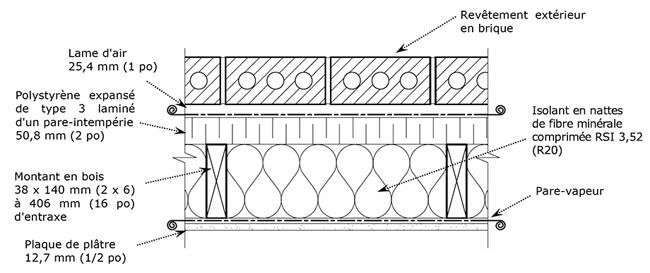 Méthode équivalente pour calculer la résistance thermique  ~ Mur Ossature Bois Coupe