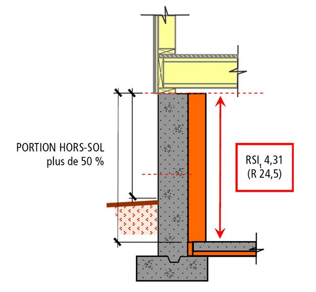 Isolation thermique des murs de fondation et des planchers for Fondation escalier exterieur