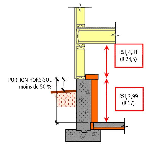 Comment isoler un sous sol de maison plots pour niveau de - Isolation thermique sol existant ...