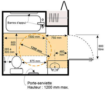 Exemple d'une salle de bains conçue pour les personnes ayant une incapacité physique.