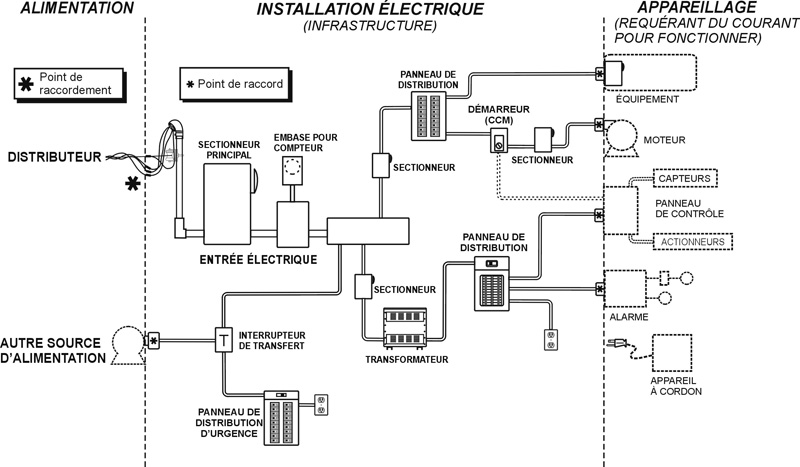 Texas licence d'installation basse tension