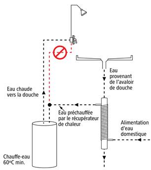 Figure 1 : Exemple de branchement interdit : alimentation en eau froide de la douche raccordée sur la conduite d'eau préchauffée.
