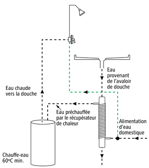 Figure 2 : Exemple de branchement permis : alimentation en eau froide de la douche raccordée sur l'alimentation d'eau domestique.